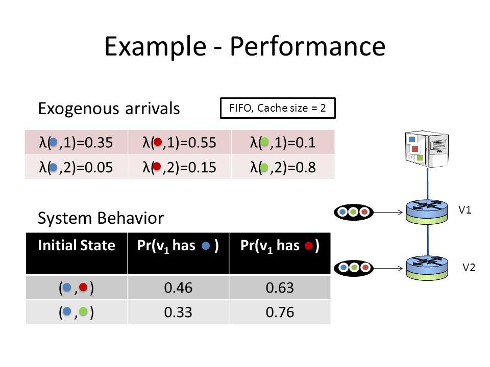 Example - Performance V1 V2 Exogenous arrivals System Behavior Initial StatePr(v 1 has ) (, )0.460.63 (, )0.330.76 λ(,1)=0.35λ(,1)=0.55λ(,1)=0.1 λ(,2)=0.05λ(,2)=0.15λ(,2)=0.8 FIFO, Cache size = 2