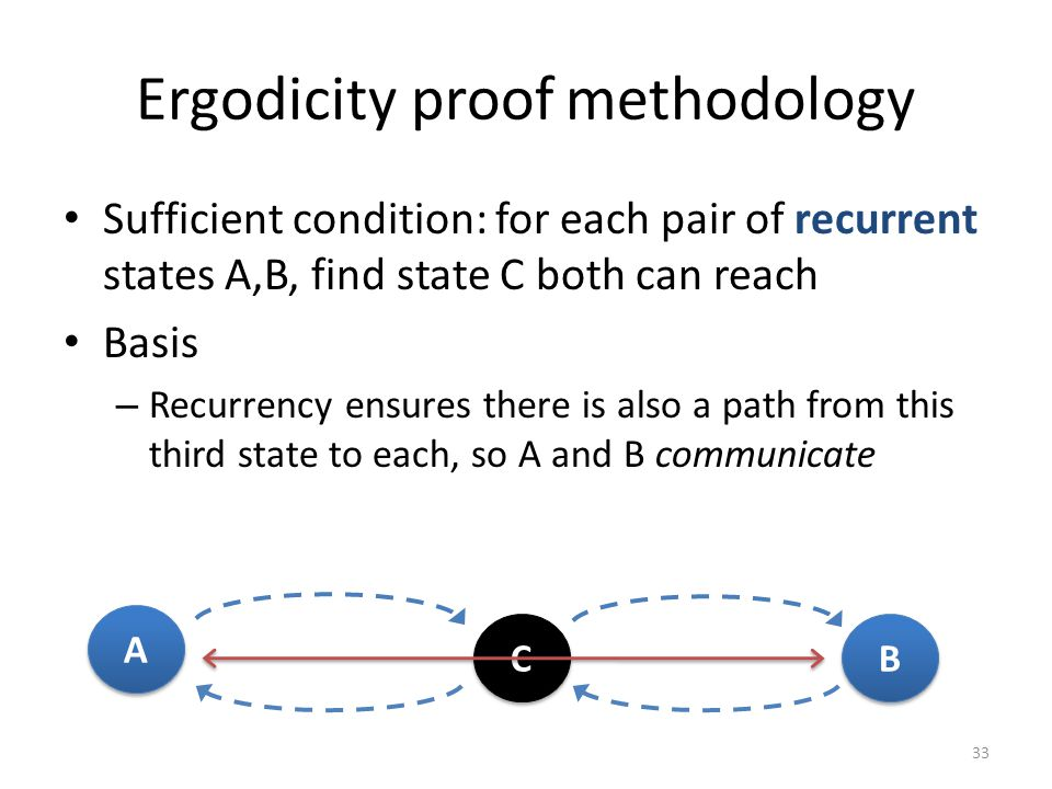 Ergodicity proof methodology Sufficient condition: for each pair of recurrent states A,B, find state C both can reach Basis – Recurrency ensures there is also a path from this third state to each, so A and B communicate 33 A A C C B B