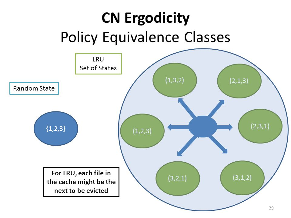 CN Ergodicity Policy Equivalence Classes {1,2,3} (1,3,2) (2,1,3) (2,3,1) (1,2,3) (3,1,2) (3,2,1) Random State LRU Set of States For LRU, each file in the cache might be the next to be evicted 39