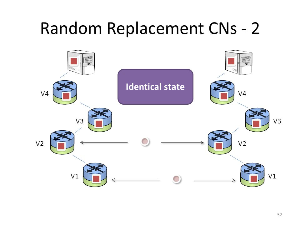 Random Replacement CNs - 2 52 V1 V2 V3 V4 V1 V2 V3 V4 Identical state
