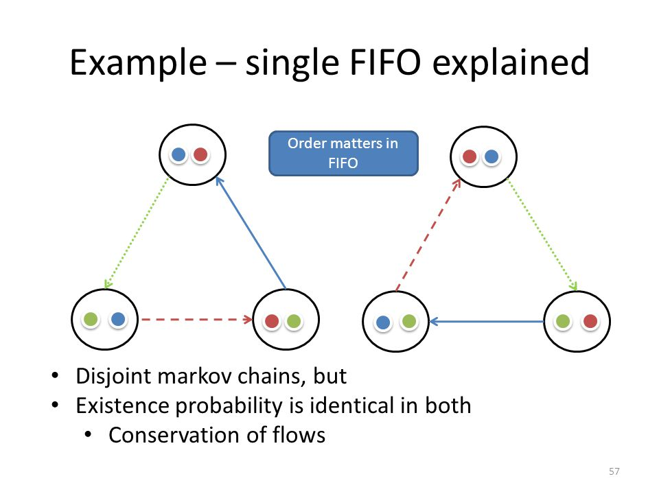 Example – single FIFO explained 57 Disjoint markov chains, but Existence probability is identical in both Conservation of flows Order matters in FIFO