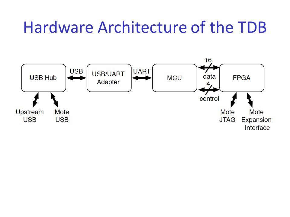 Hardware Architecture of the TDB
