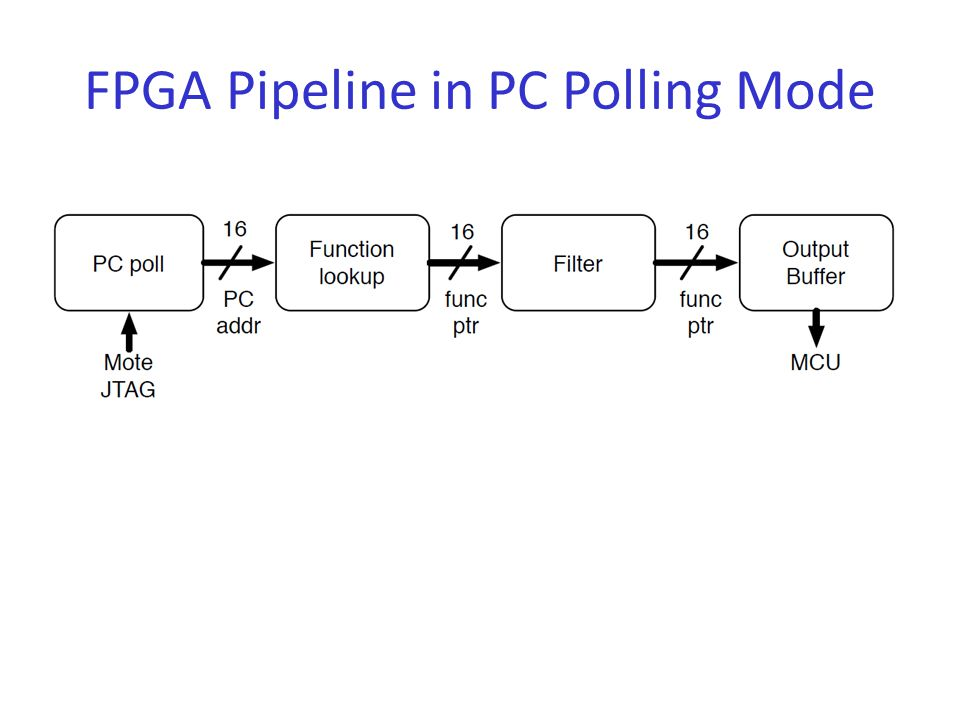 FPGA Pipeline in PC Polling Mode
