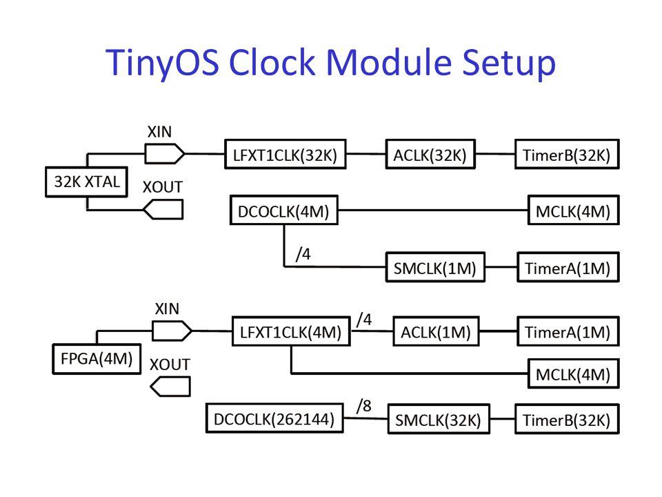 TinyOS Clock Module Setup