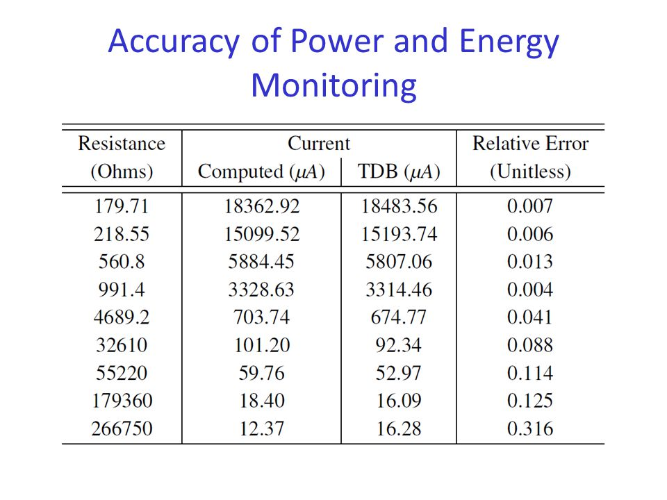 Accuracy of Power and Energy Monitoring