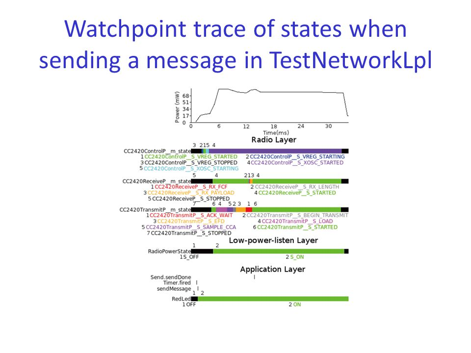 Watchpoint trace of states when sending a message in TestNetworkLpl