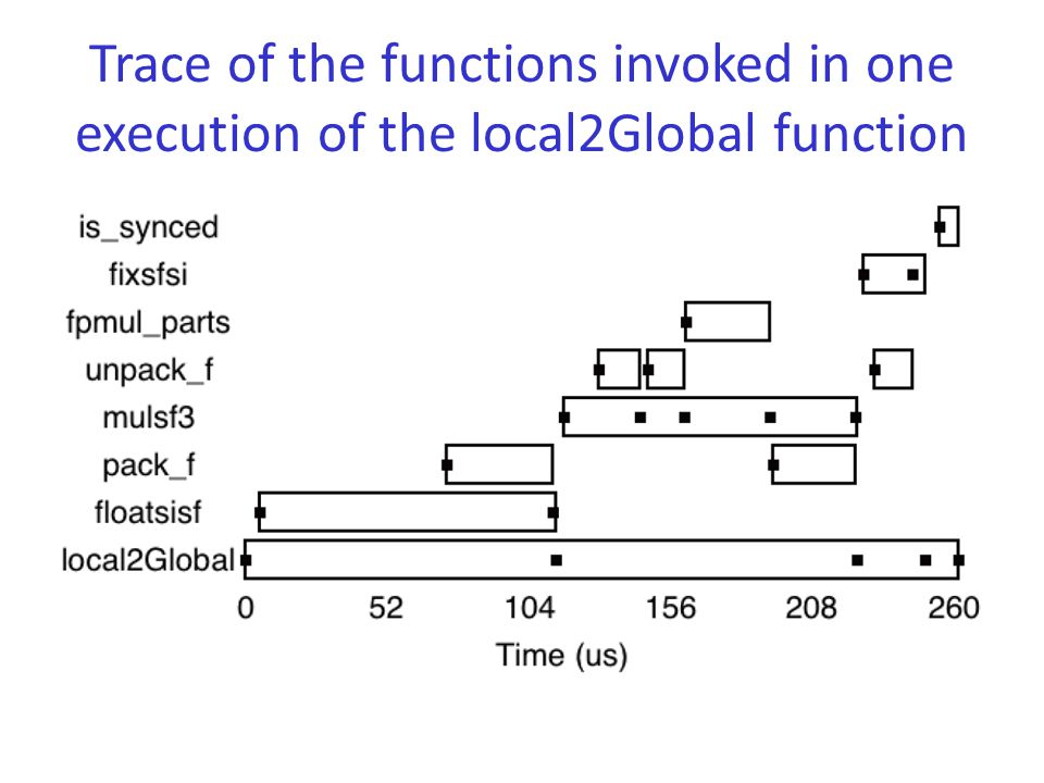 Trace of the functions invoked in one execution of the local2Global function