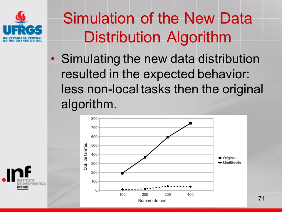 71 Simulation of the New Data Distribution Algorithm Simulating the new data distribution resulted in the expected behavior: less non-local tasks then