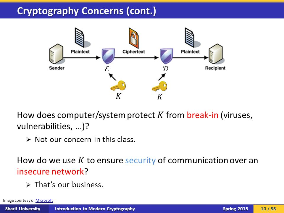 Introduction to Modern Cryptography Sharif University Spring 2015 Cryptography Concerns (cont.) Image courtesy of MicrosoftMicrosoft 10 / 38