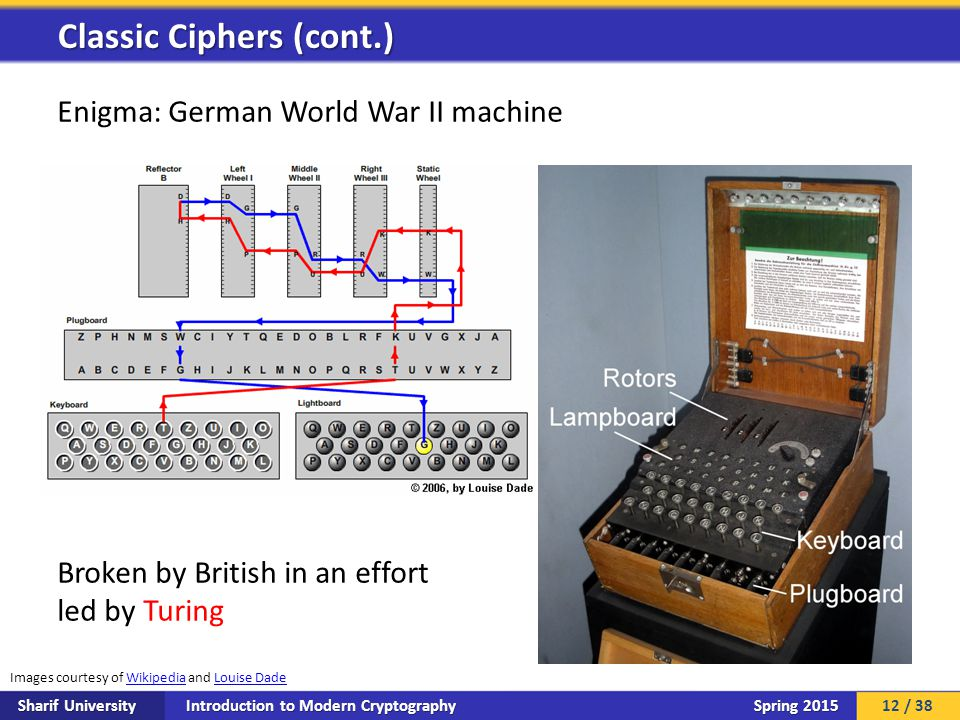 Introduction to Modern Cryptography Sharif University Spring 2015 Enigma: German World War II machine Broken by British in an effort led by Turing Classic Ciphers (cont.) Images courtesy of Wikipedia and Louise DadeWikipediaLouise Dade 12 / 38