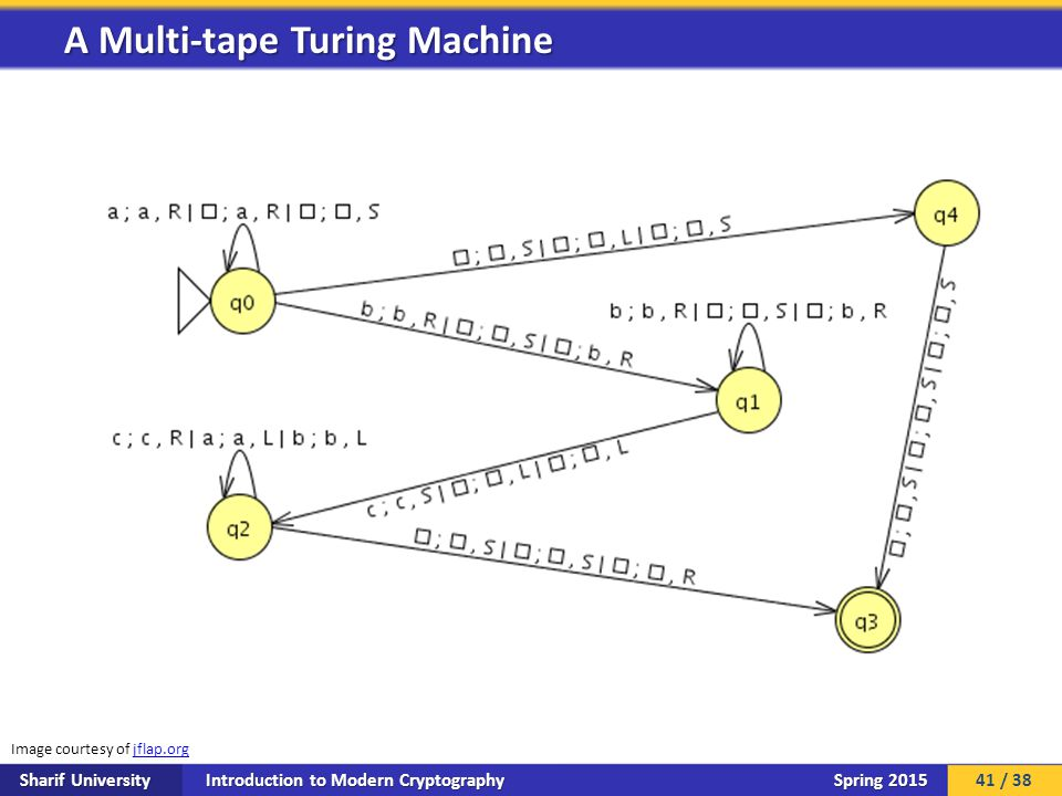 Introduction to Modern Cryptography Sharif University Spring 2015 A Multi-tape Turing Machine Image courtesy of jflap.orgjflap.org 41 / 38