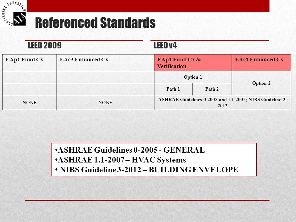 Referenced Standards LEED 2009 EAp1 Fund CxEAc3 Enhanced CxEAp1 Fund Cx & Verification EAc1 Enhanced Cx Option 1 Option 2 Path 1Path 2 NONE ASHRAE Guidelines 0-2005 and 1.1-2007; NIBS Guideline 3- 2012 LEED v4 ASHRAE Guidelines 0-2005 - GENERAL ASHRAE 1.1-2007 – HVAC Systems NIBS Guideline 3-2012 – BUILDING ENVELOPE