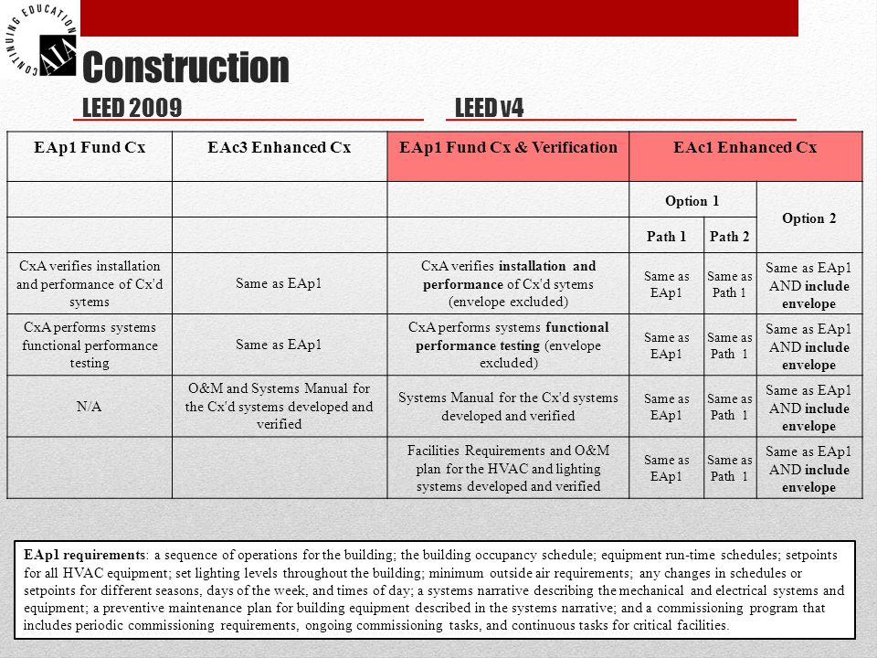 Construction LEED 2009 EAp1 Fund CxEAc3 Enhanced CxEAp1 Fund Cx & VerificationEAc1 Enhanced Cx Option 1 Option 2 Path 1Path 2 CxA verifies installation and performance of Cx d sytems Same as EAp1 CxA verifies installation and performance of Cx d sytems (envelope excluded) Same as EAp1 Same as Path 1 Same as EAp1 AND include envelope CxA performs systems functional performance testing Same as EAp1 CxA performs systems functional performance testing (envelope excluded) Same as EAp1 Same as Path 1 Same as EAp1 AND include envelope N/A O&M and Systems Manual for the Cx d systems developed and verified Systems Manual for the Cx d systems developed and verified Same as EAp1 Same as Path 1 Same as EAp1 AND include envelope Facilities Requirements and O&M plan for the HVAC and lighting systems developed and verified Same as EAp1 Same as Path 1 Same as EAp1 AND include envelope LEED v4 EAp1 requirements: a sequence of operations for the building; the building occupancy schedule; equipment run-time schedules; setpoints for all HVAC equipment; set lighting levels throughout the building; minimum outside air requirements; any changes in schedules or setpoints for different seasons, days of the week, and times of day; a systems narrative describing the mechanical and electrical systems and equipment; a preventive maintenance plan for building equipment described in the systems narrative; and a commissioning program that includes periodic commissioning requirements, ongoing commissioning tasks, and continuous tasks for critical facilities.