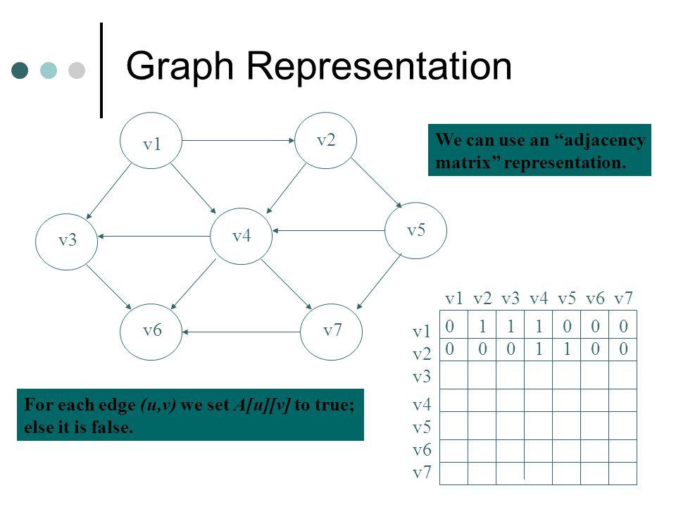Graph Representation v1 v2 v3 v4 v5 v6v7 v1 v2 v3 v4 v5 v6 v7 v1 v2 v3 v4 v5 v6 v7 0 1 1 1 0 0 0 0 0 0 1 1 0 0 We can use an adjacency matrix representation.