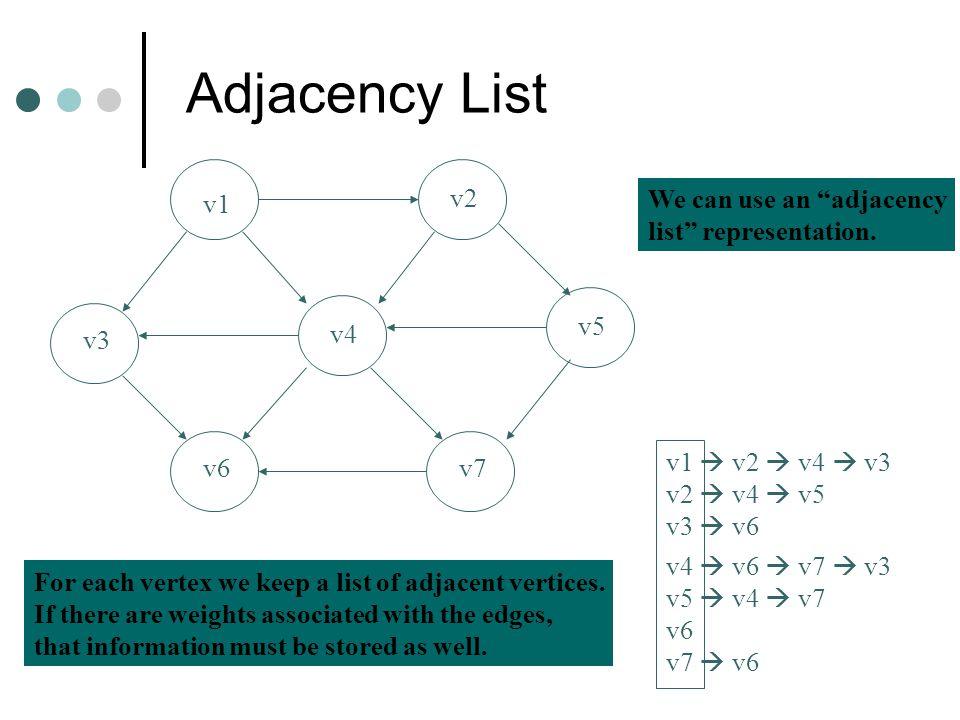 Adjacency List v1 v2 v3 v4 v5 v6v7 v1  v2  v4  v3 v2  v4  v5 v3  v6 v4  v6  v7  v3 v5  v4  v7 v6 v7  v6 We can use an adjacency list representation.
