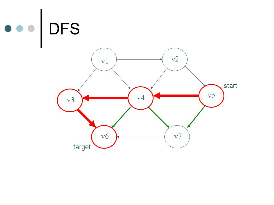 DFS v1 v2 v3 v4 v5 v6v7 start target