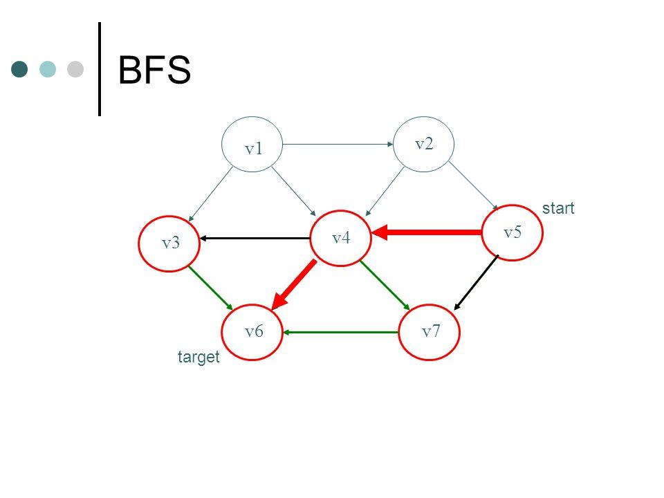 BFS v1 v2 v3 v4 v5 v6v7 start target