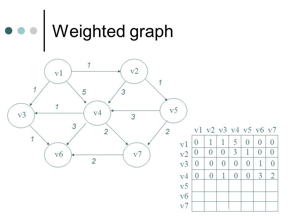 Weighted graph v1 v2 v3 v4 v5 v6v7 1 1 1 2 2 1 53 3 2 3 1 v1 v2 v3 v4 v5 v6 v7 v1 v2 v3 v4 v5 v6 v7 0 1 1 5 0 0 0 0 0 0 3 1 0 0 0 0 0 0 0 1 0 0 0 1 0 0 3 2