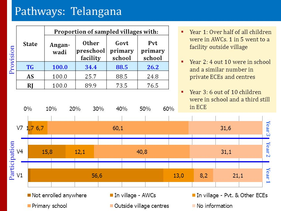 Pathways: Telangana State Proportion of sampled villages with: Angan- wadi Other preschool facility Govt primary school Pvt primary school TG100.034.488.526.2 AS100.025.788.524.8 RJ100.089.973.576.5 Provision Year 3 Year 2 Year 1  Year 1: Over half of all children were in AWCs.