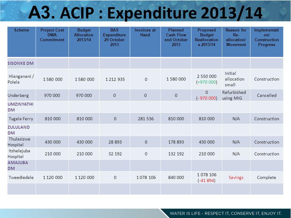 A3. ACIP : Expenditure 2013/14