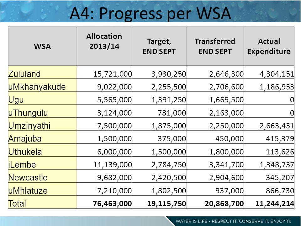 A4: Progress per WSA WSA Allocation 2013/14 Target, END SEPT Transferred END SEPT Actual Expenditure Zululand 15,721,0003,930,2502,646,3004,304,151 uMkhanyakude 9,022,0002,255,5002,706,6001,186,953 Ugu 5,565,0001,391,2501,669,5000 uThungulu 3,124,000781,0002,163,0000 Umzinyathi 7,500,0001,875,0002,250,0002,663,431 Amajuba 1,500,000375,000450,000415,379 Uthukela 6,000,0001,500,0001,800,000113,626 iLembe 11,139,0002,784,7503,341,7001,348,737 Newcastle 9,682,0002,420,5002,904,600345,207 uMhlatuze 7,210,0001,802,500937,000866,730 Total 76,463,00019,115,75020,868,70011,244,214