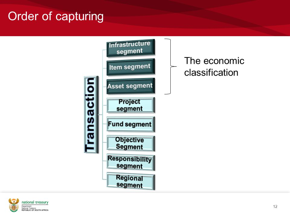 12 Order of capturing The economic classification