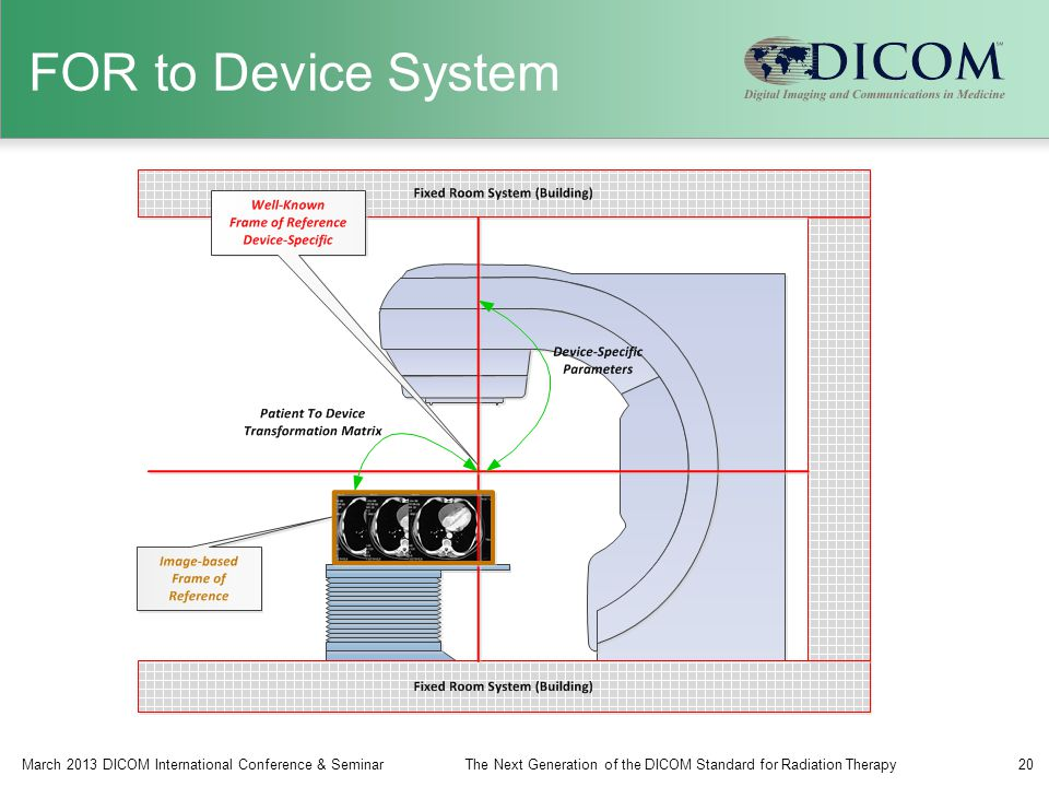 FOR to Device System March 2013 DICOM International Conference & SeminarThe Next Generation of the DICOM Standard for Radiation Therapy20