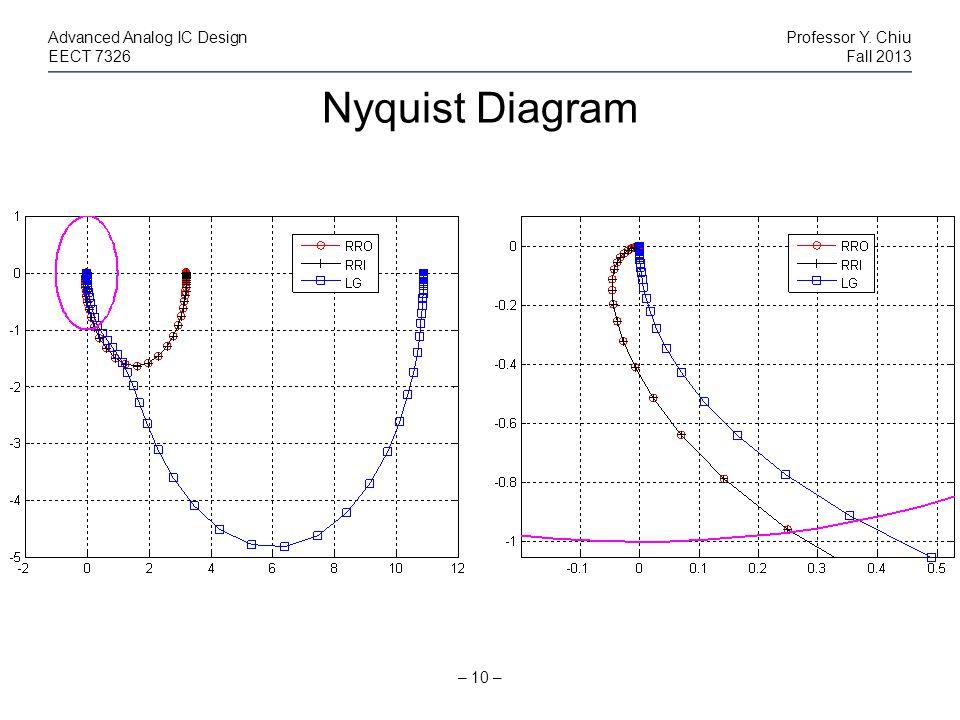 Nyquist Diagram – 10 – Advanced Analog IC DesignProfessor Y. Chiu EECT 7326Fall 2013