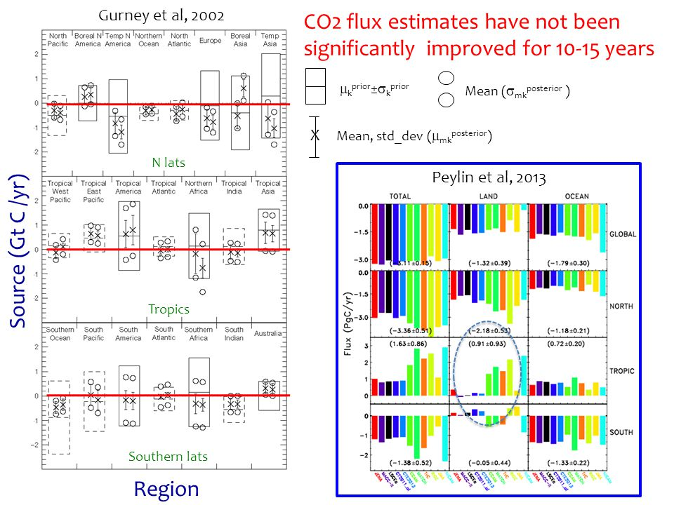 CO2 flux estimates have not been significantly improved for 10-15 years Region Source (Gt C /yr)  k prior ±  k prior X Mean, std_dev (  mk posterior ) Mean (  mk posterior ) N lats Tropics Southern lats Gurney et al, 2002 Peylin et al, 2013