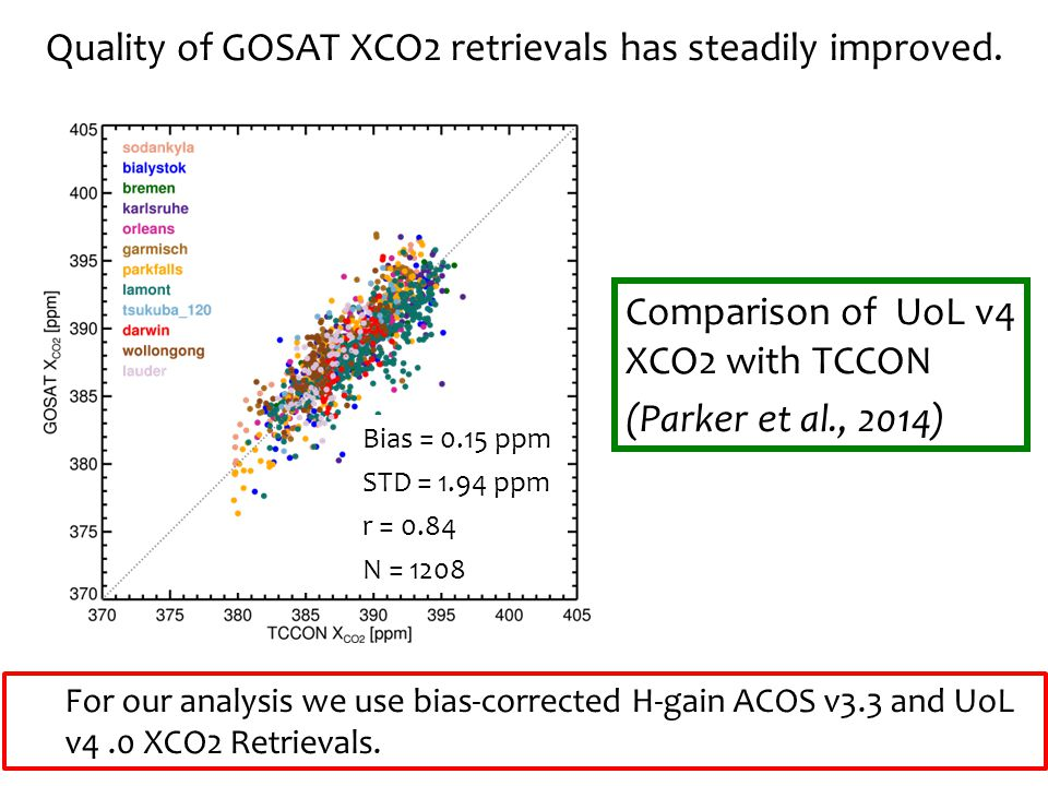 Quality of GOSAT XCO2 retrievals has steadily improved.