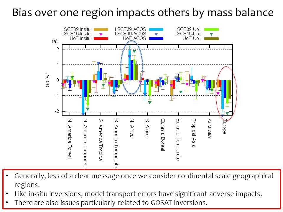 Bias over one region impacts others by mass balance Generally, less of a clear message once we consider continental scale geographical regions.