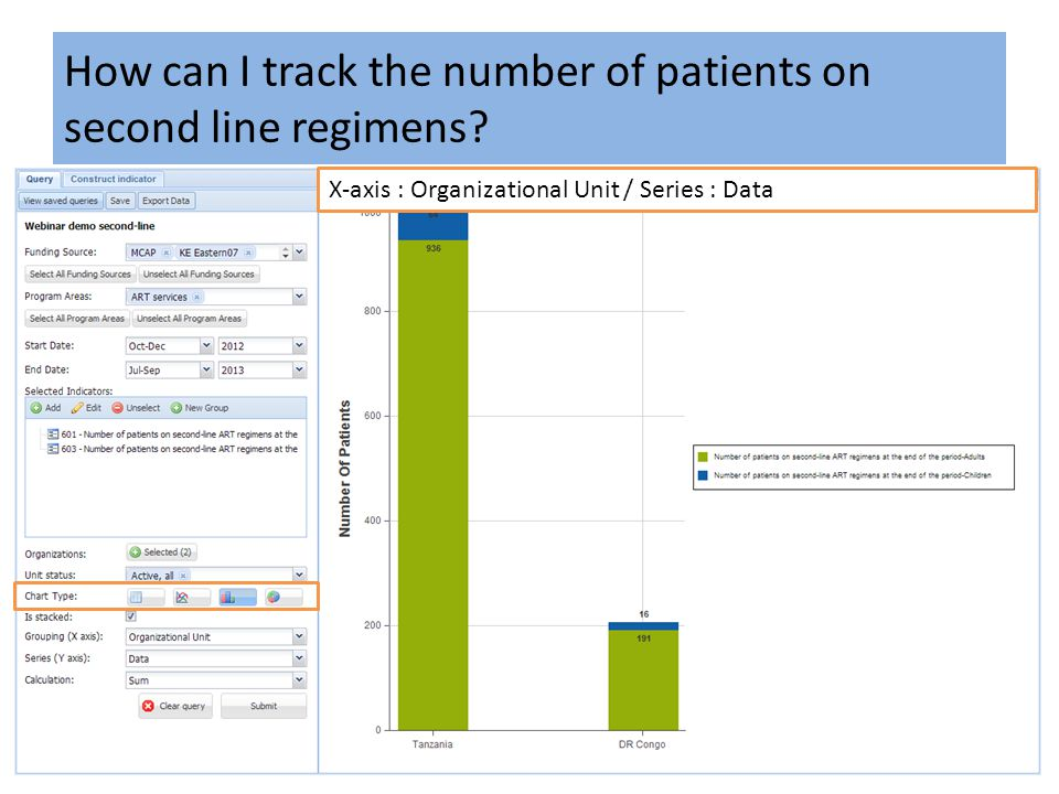 How can I track the number of patients on second line regimens? X-axis : Organizational Unit / Series : Data