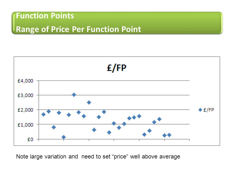 "Function Points Range of Price Per Function Point Note large variation and need to set ""price"" well above average"