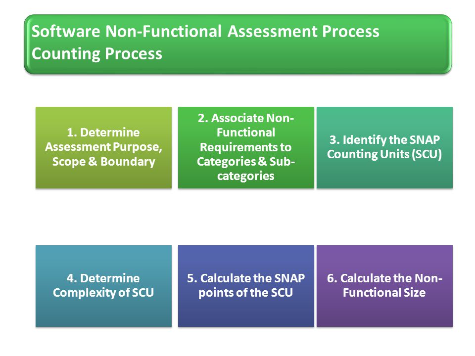 1. Determine Assessment Purpose, Scope & Boundary 2. Associate Non- Functional Requirements to Categories & Sub- categories 3. Identify the SNAP Count