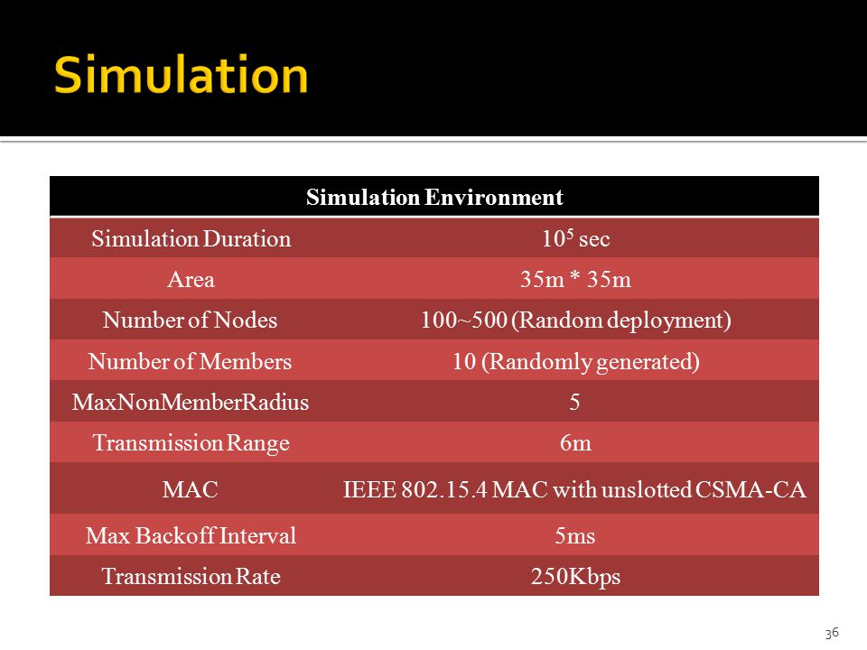 Simulation Environment Simulation Duration10 5 sec Area35m * 35m Number of Nodes100~500 (Random deployment) Number of Members10 (Randomly generated) MaxNonMemberRadius5 Transmission Range6m MACIEEE MAC with unslotted CSMA-CA Max Backoff Interval5ms Transmission Rate250Kbps 36