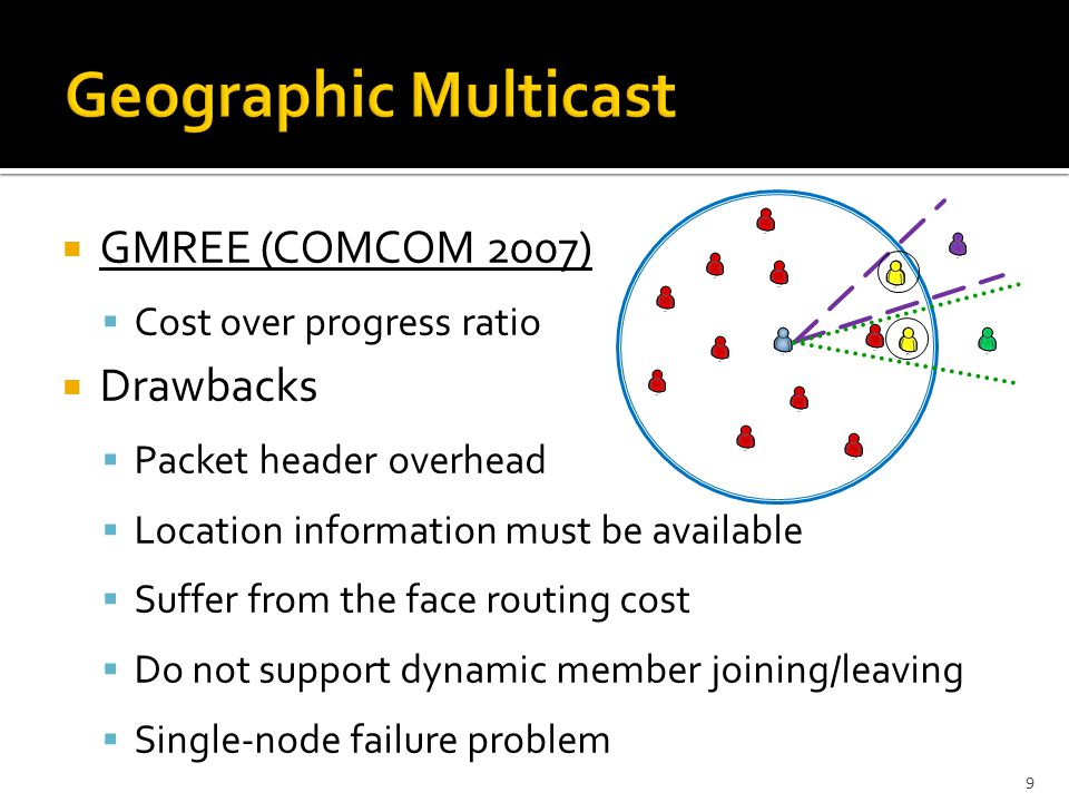  GMREE (COMCOM 2007)  Cost over progress ratio  Drawbacks  Packet header overhead  Location information must be available  Suffer from the face routing cost  Do not support dynamic member joining/leaving  Single-node failure problem 9