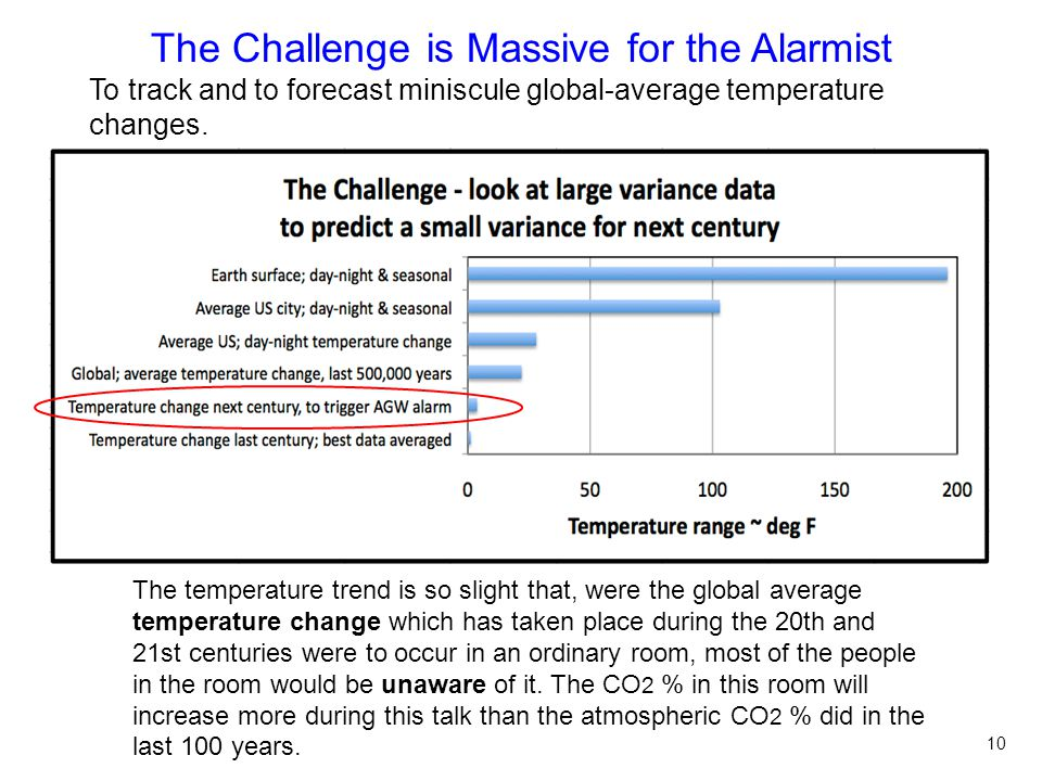 The Challenge is Massive for the Alarmist To track and to forecast miniscule global-average temperature changes.