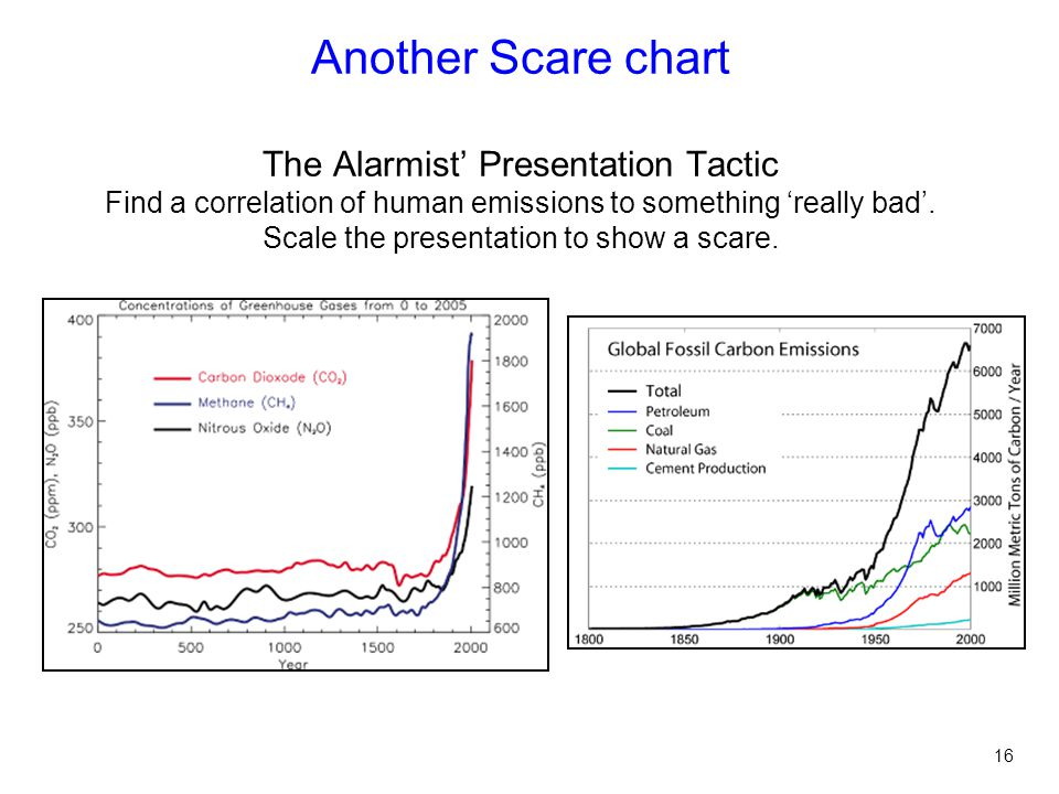 Another Scare chart The Alarmist' Presentation Tactic Find a correlation of human emissions to something 'really bad'.