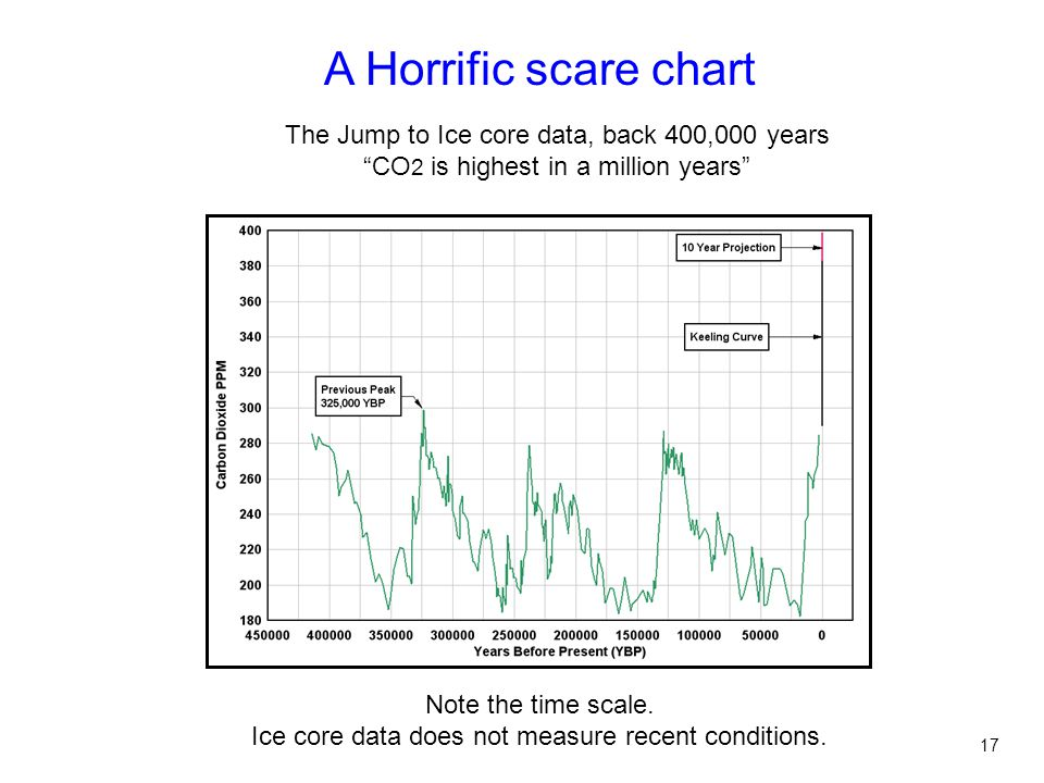 A Horrific scare chart The Jump to Ice core data, back 400,000 years CO 2 is highest in a million years Note the time scale.