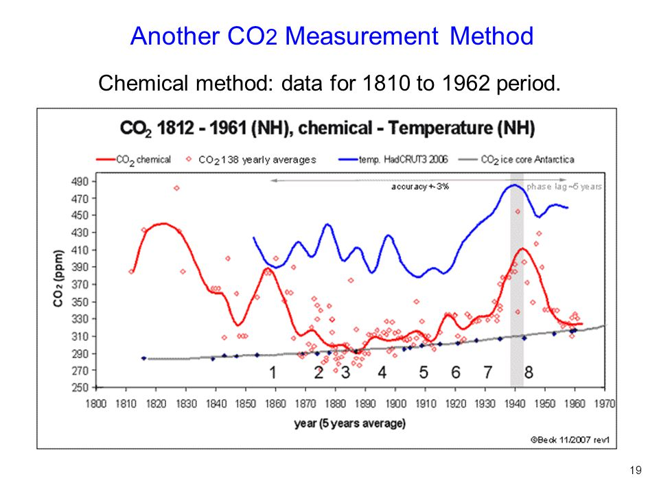 Another CO 2 Measurement Method 19 Chemical method: data for 1810 to 1962 period.