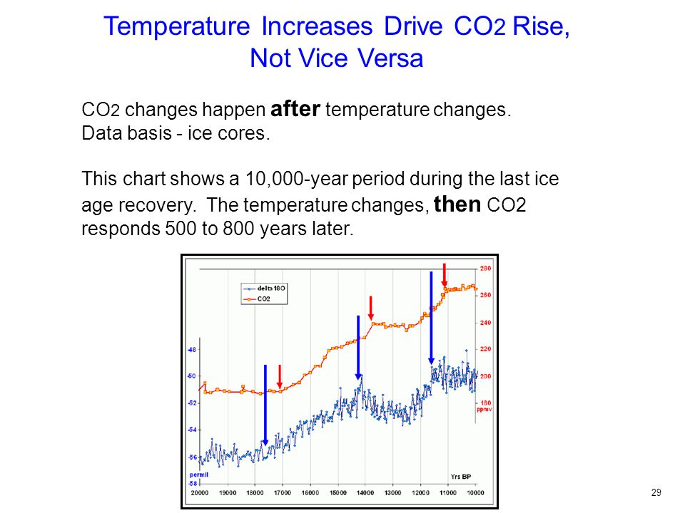 Temperature Increases Drive CO 2 Rise, Not Vice Versa CO 2 changes happen after temperature changes.