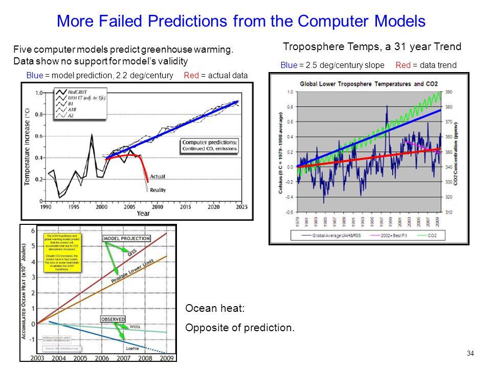 Five computer models predict greenhouse warming.