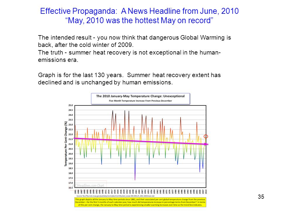 Effective Propaganda: A News Headline from June, 2010 May, 2010 was the hottest May on record The intended result - you now think that dangerous Global Warming is back, after the cold winter of 2009.