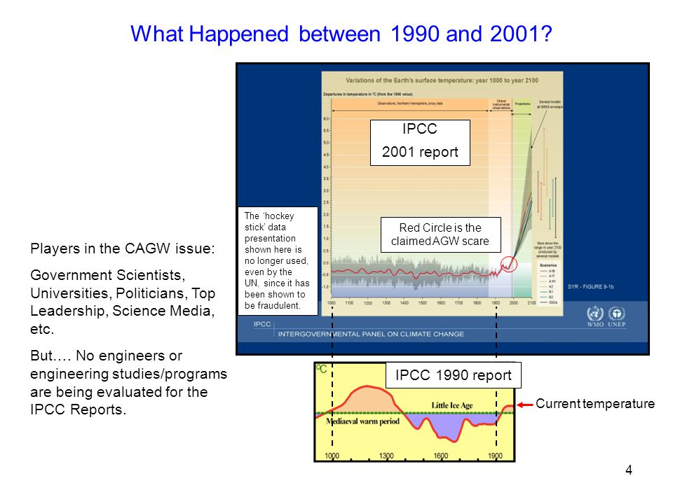 Red Circle is the claimed AGW scare Current temperature What Happened between 1990 and 2001.