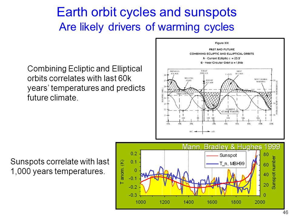 Earth orbit cycles and sunspots Are likely drivers of warming cycles 46 Combining Ecliptic and Elliptical orbits correlates with last 60k years' temperatures and predicts future climate.