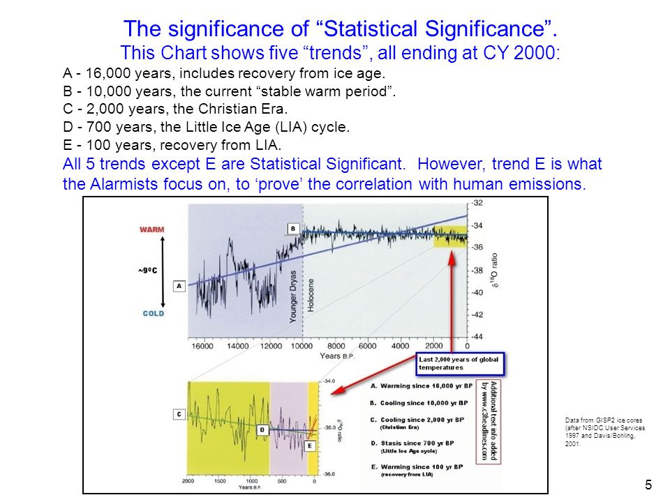 The significance of Statistical Significance .