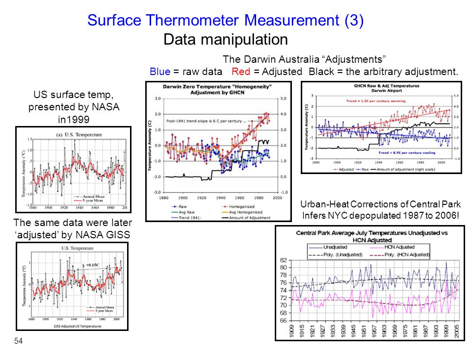 Surface Thermometer Measurement (3) Data manipulation US surface temp, presented by NASA in1999 The same data were later 'adjusted' by NASA GISS Urban-Heat Corrections of Central Park Infers NYC depopulated 1987 to 2006.