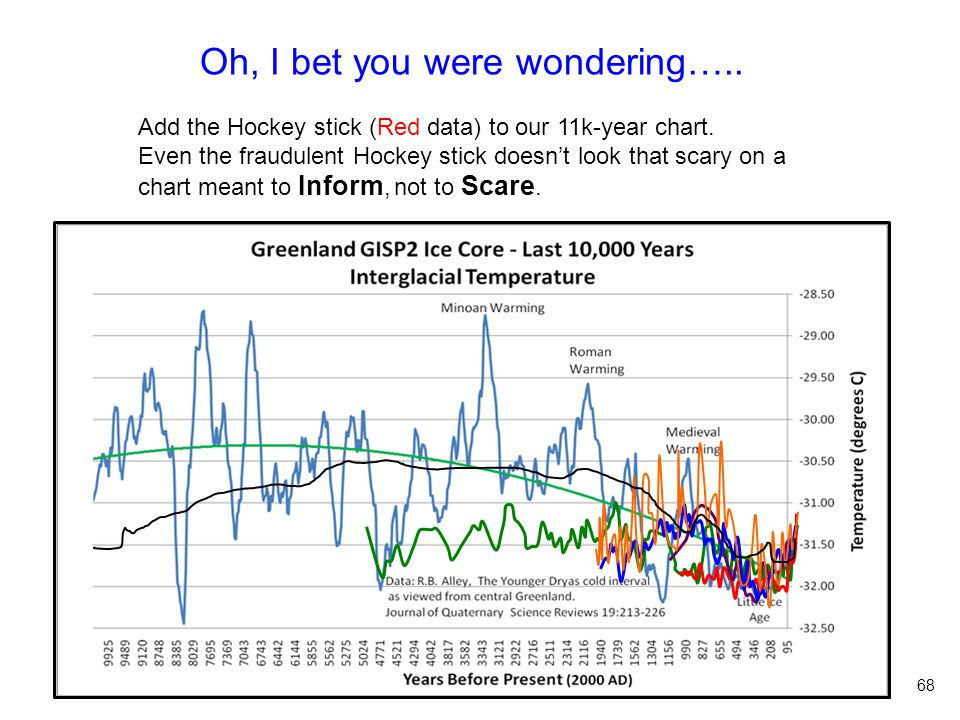 Oh, I bet you were wondering….. Add the Hockey stick (Red data) to our 11k-year chart.