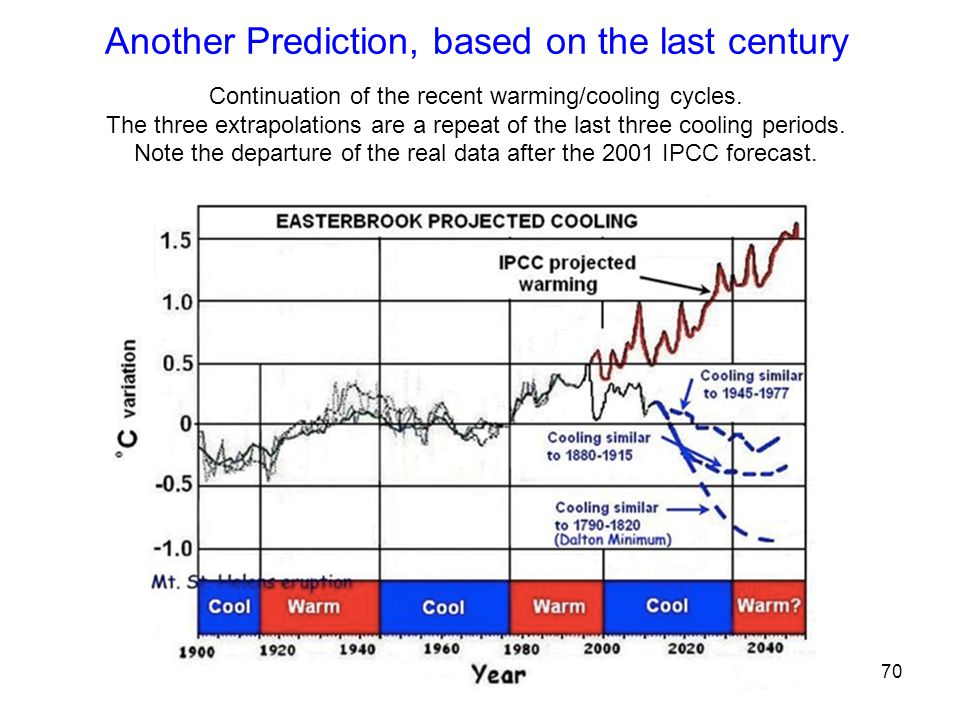 70 Another Prediction, based on the last century Continuation of the recent warming/cooling cycles.