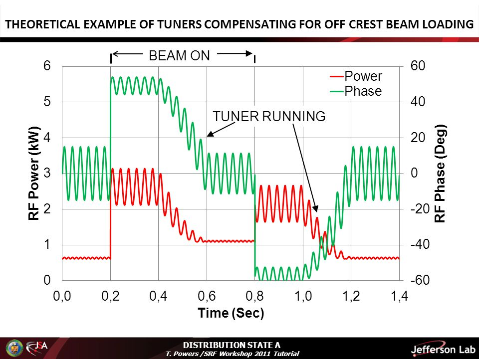 DISTRIBUTION STATE A T. Powers /SRF Workshop 2011 Tutorial THEORETICAL EXAMPLE OF TUNERS COMPENSATING FOR OFF CREST BEAM LOADING
